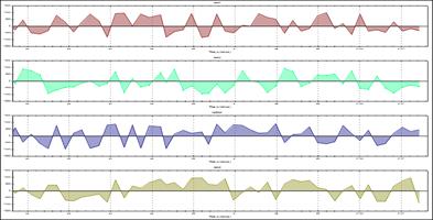 Plot Multiple Charts