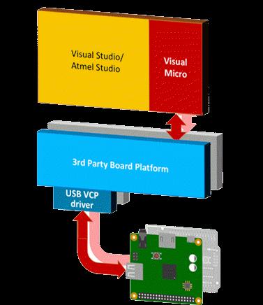 VM/VS/AS Software Toolset