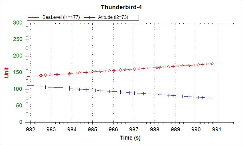 Multiple Arduino plot with tick marks